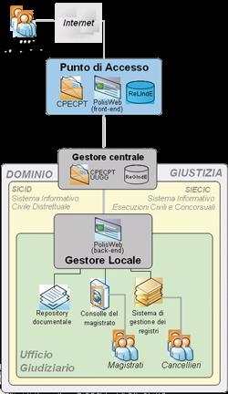 processo civile telematico